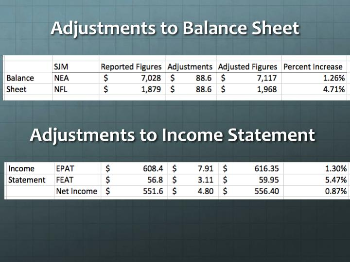 Adjustments to Balance Sheet