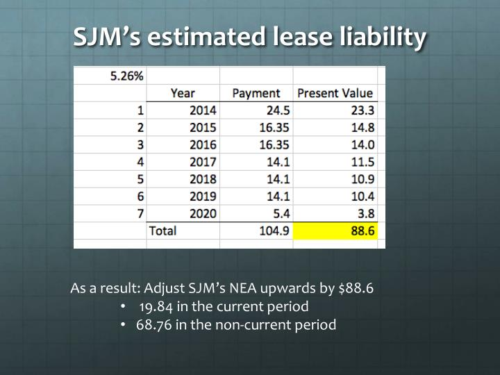 SJM's estimated lease liability