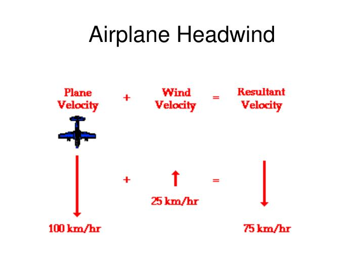 Airplane Headwind