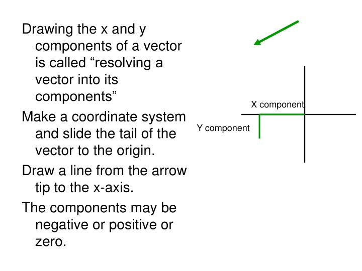 "Drawing the x and y components of a vector is called ""resolving a vector into its components"""