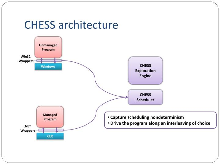 CHESS architecture