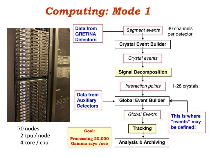 Computing: Mode 1