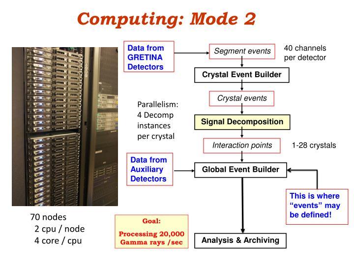 Computing: Mode 2