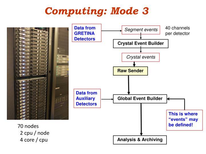 Computing: Mode 3
