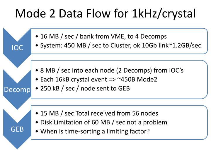 Mode 2 Data Flow for 1kHz/crystal