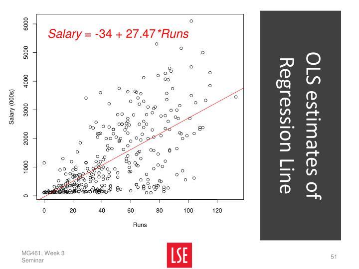 OLS estimates of Regression Line