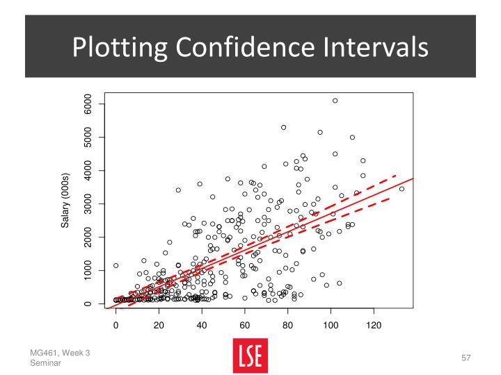 Plotting Confidence Intervals