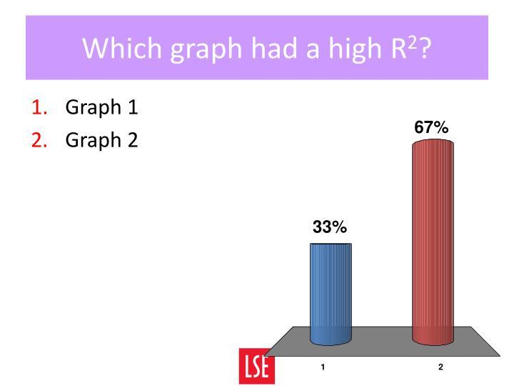 Which graph had a high
