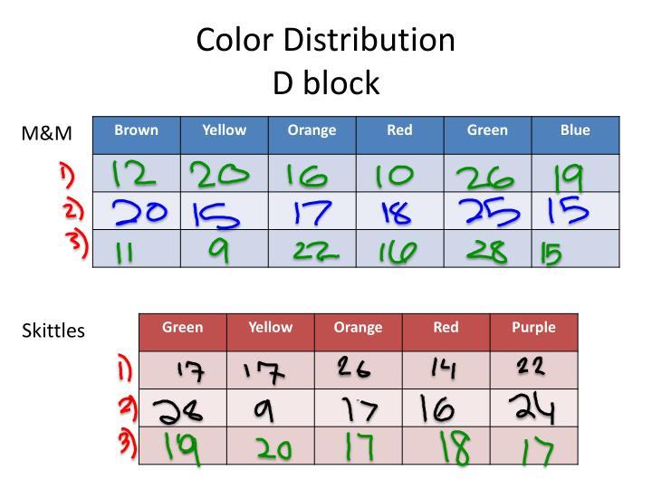 Color Distribution