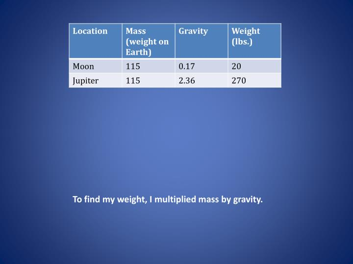 To find my weight, I multiplied mass by gravity.
