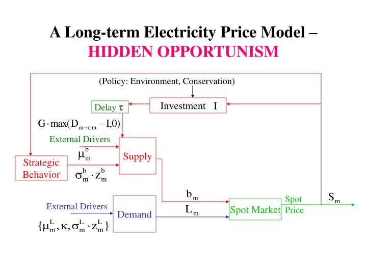 A Long-term Electricity Price Model –