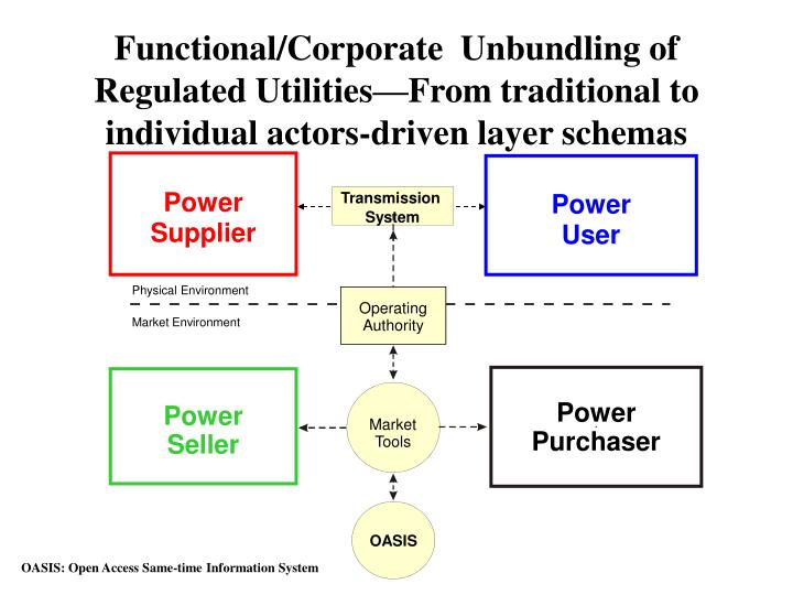 Functional/Corporate  Unbundling of