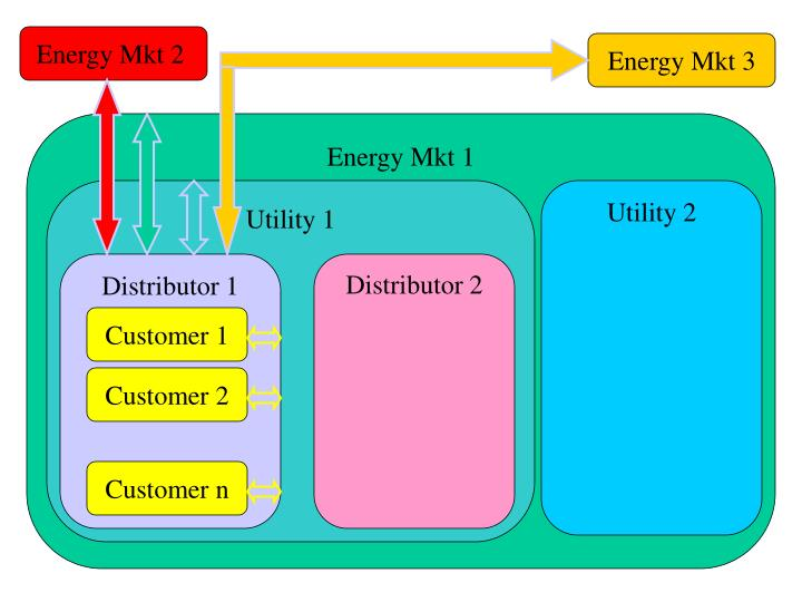 Energy Mkt 2