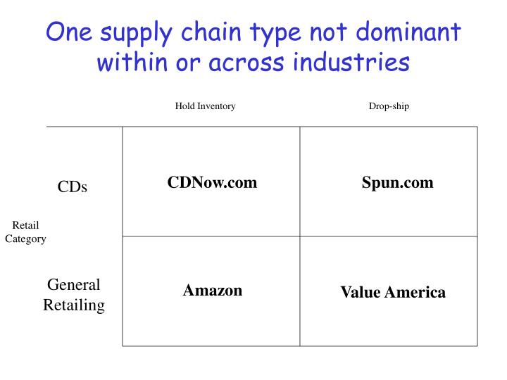 One supply chain type not dominant within or across industries