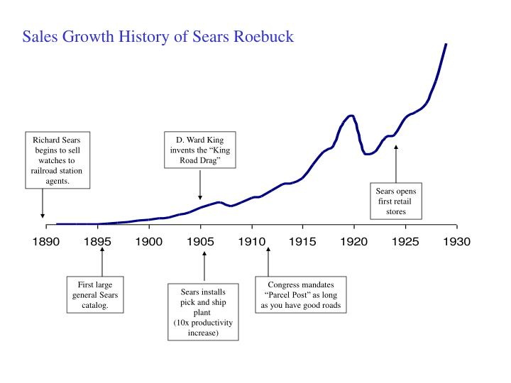 Sales Growth History of Sears Roebuck