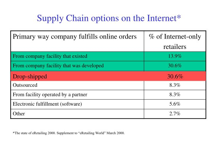 Supply Chain options on the Internet*