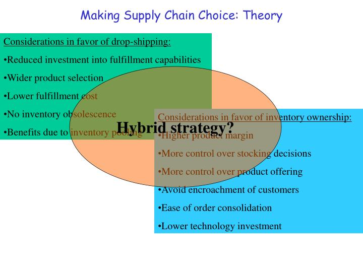 Making Supply Chain Choice: Theory