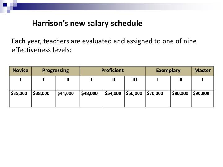 Harrison's new salary schedule