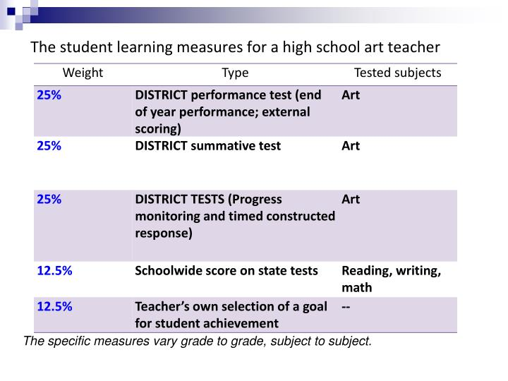 The student learning measures for a high school art teacher