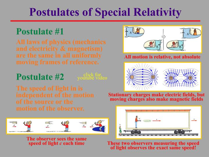 Postulates of Special Relativity