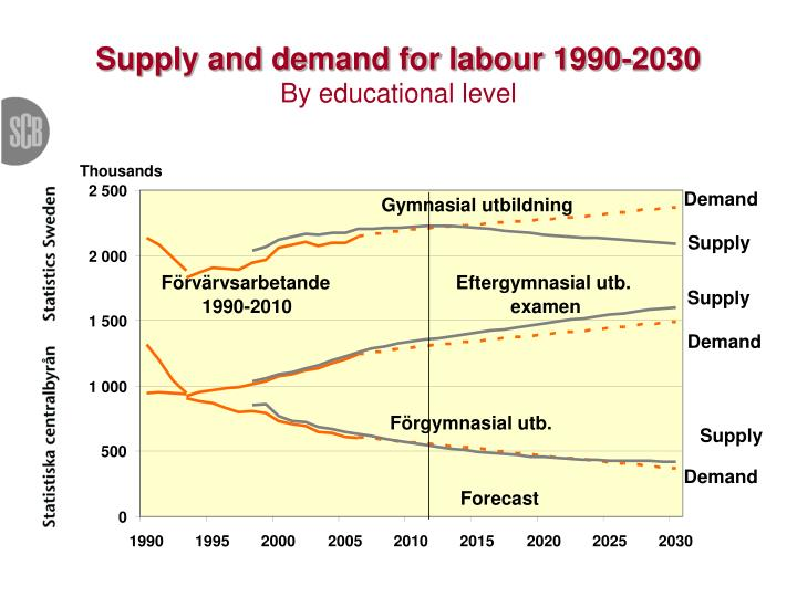 supply and demand of labor during The most important techniques for forecasting of human resource supply are succession analysis and markov analysis succession analysis once a company has forecast the demand for labour, it needs an indication of the firm's labour supply.