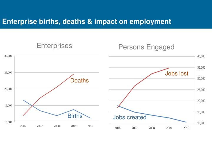 Enterprise births, deaths & impact on employment