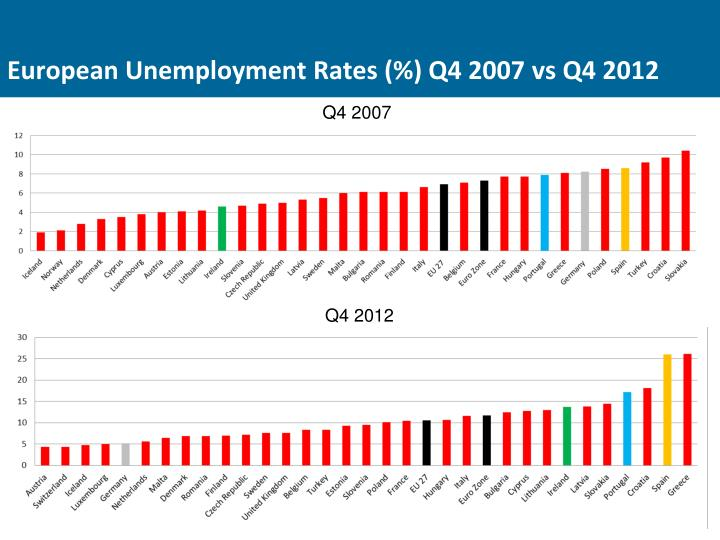European Unemployment Rates (%) Q4 2007