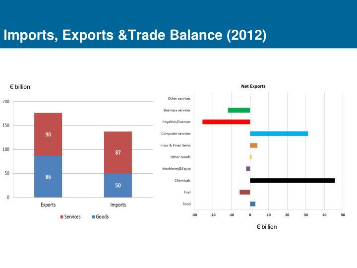 Imports, Exports &Trade Balance (2012)