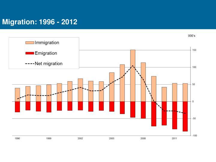 Migration: 1996 - 2012