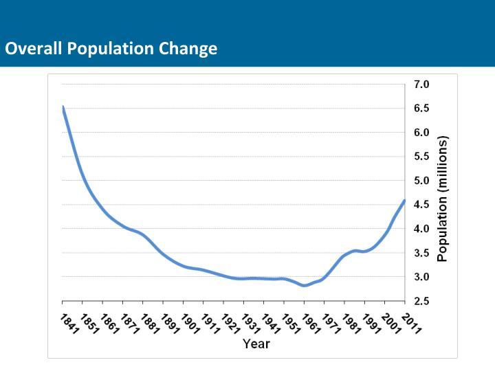 Overall Population Change
