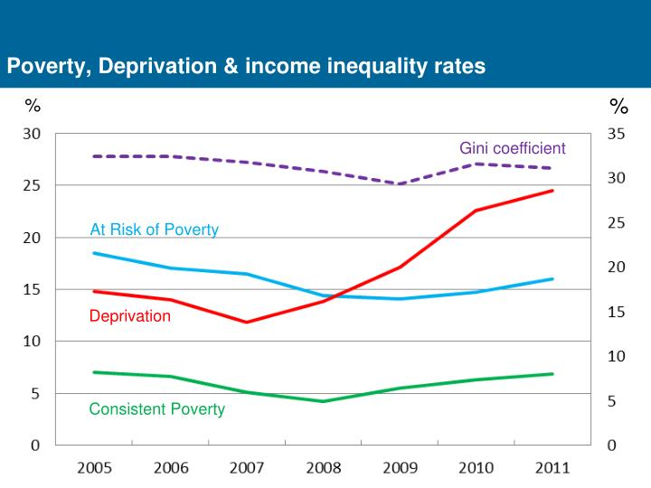 Poverty, Deprivation & income inequality rates