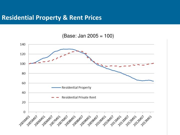 Residential Property & Rent Prices