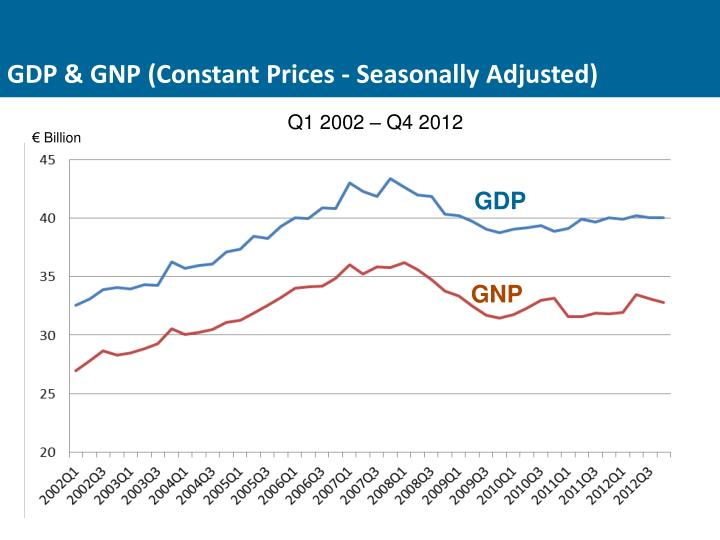 GDP & GNP (Constant Prices - Seasonally Adjusted)
