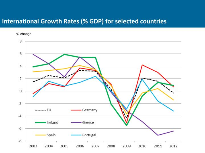 International Growth Rates (% GDP) for selected countries