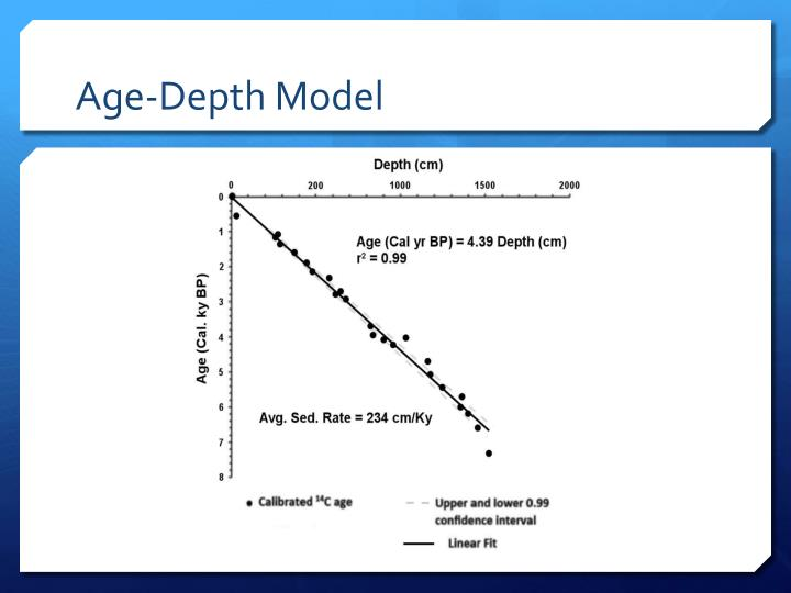 Age-Depth Model