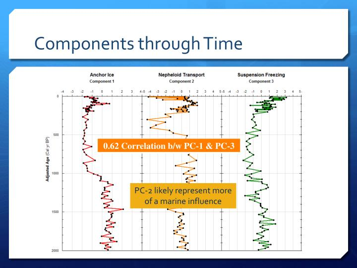 Components through Time