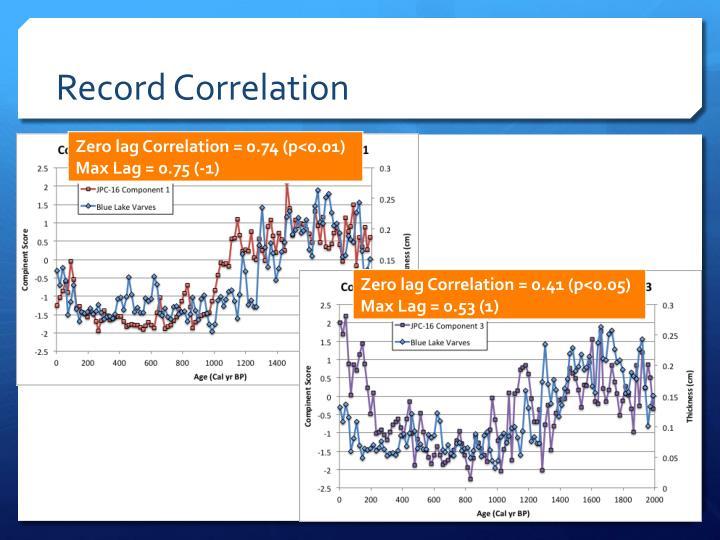 Record Correlation
