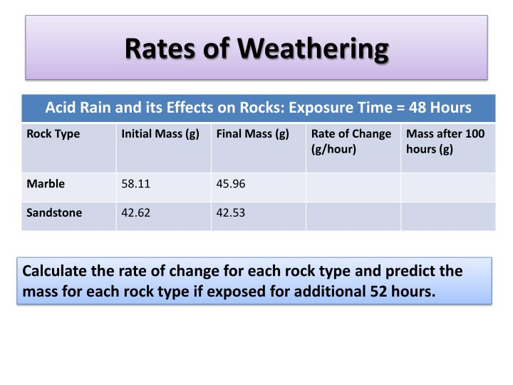 Rates of Weathering