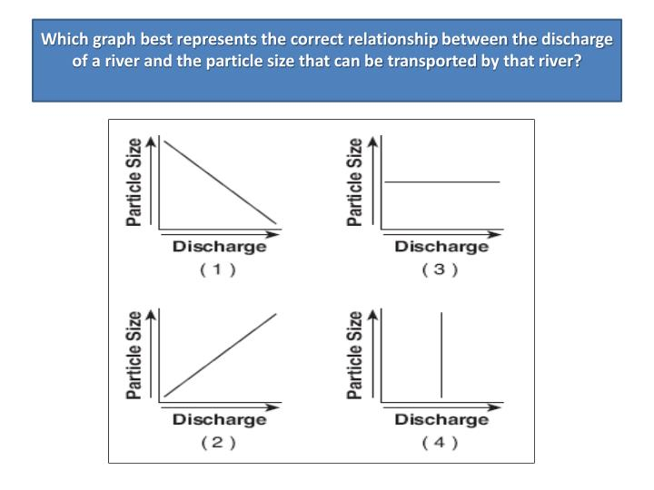 Which graph best represents the correct relationship