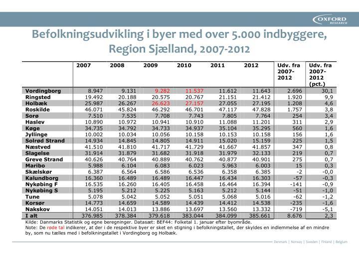 Befolkningsudvikling i byer med over 5.000 indbyggere, Region Sjælland, 2007-2012