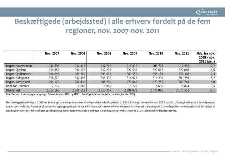 Beskæftigede (arbejdssted) i alle erhverv fordelt på de fem regioner, nov. 2007-nov. 2011