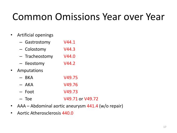 Common Omissions Year over Year