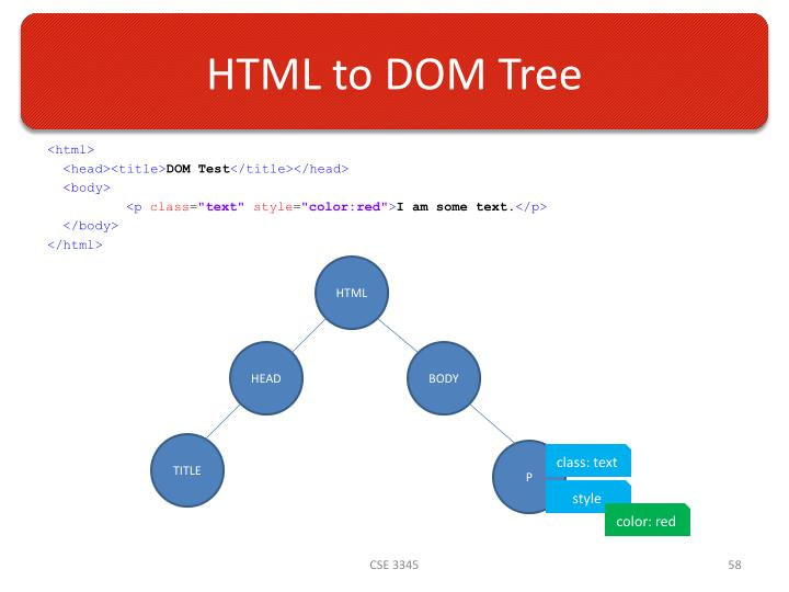 HTML to DOM Tree