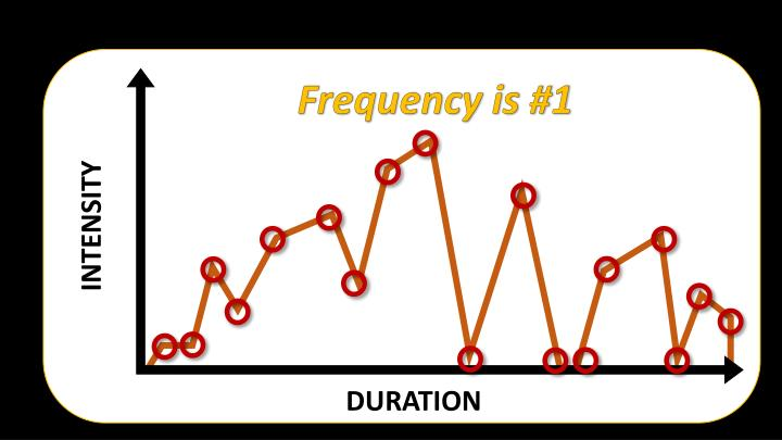 Frequency is #1