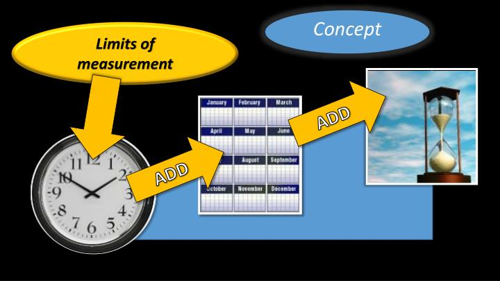 Limits of measurement