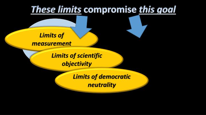 These limits