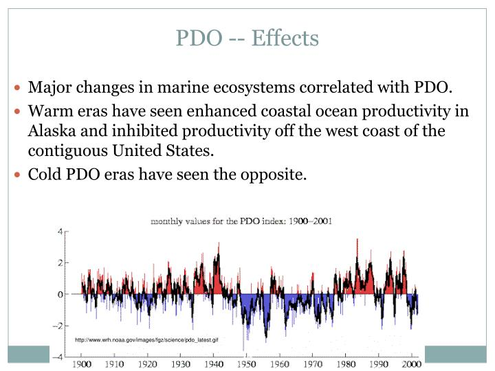 PDO -- Effects