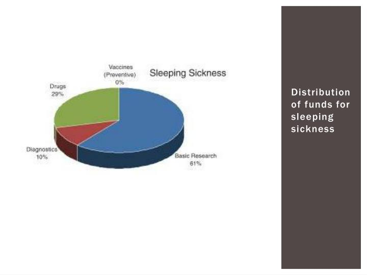 Distribution of funds for sleeping sickness