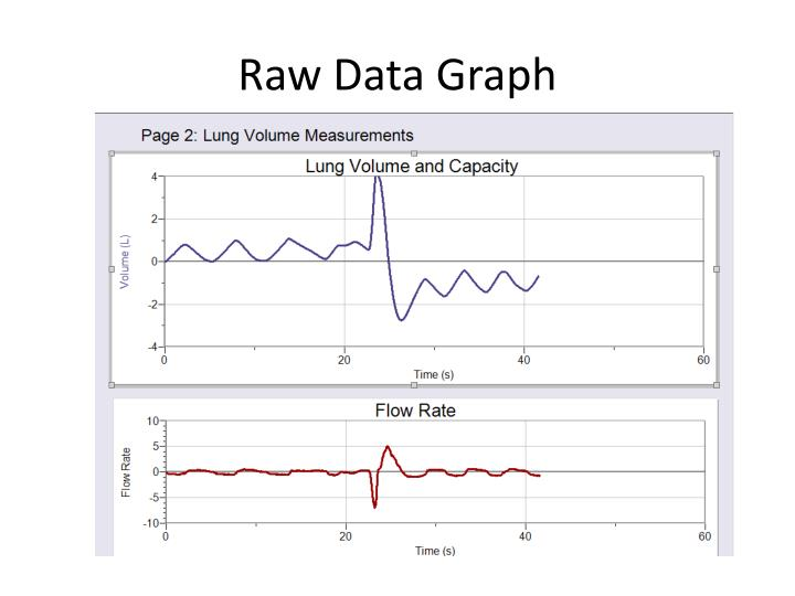 Raw Data Graph