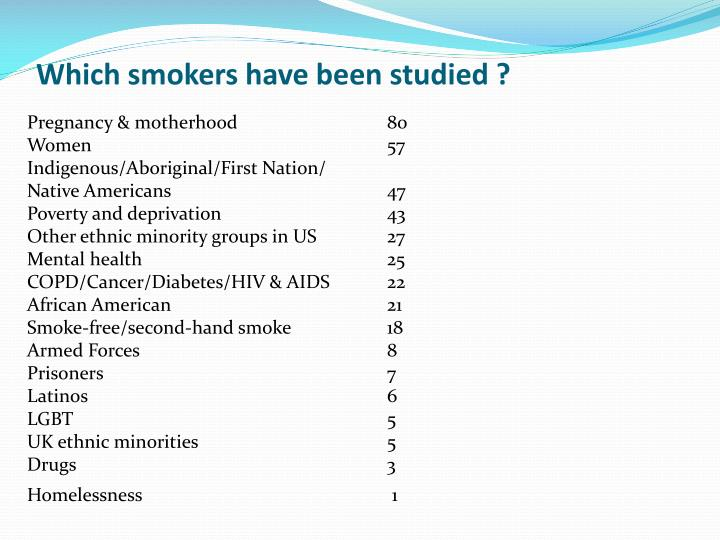 Which smokers have been studied ?